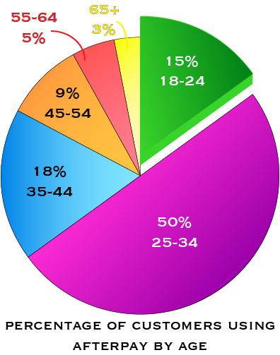 Pie chart indicating Afterpay sex toy buyers by age